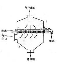 泡沫除尘器工艺原理